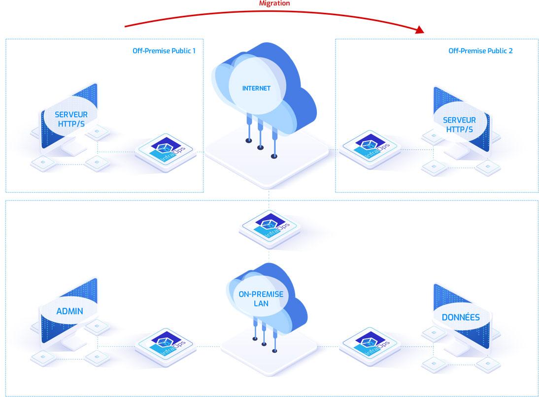 Hôpital avec un réseau hybride ou multiCloud
