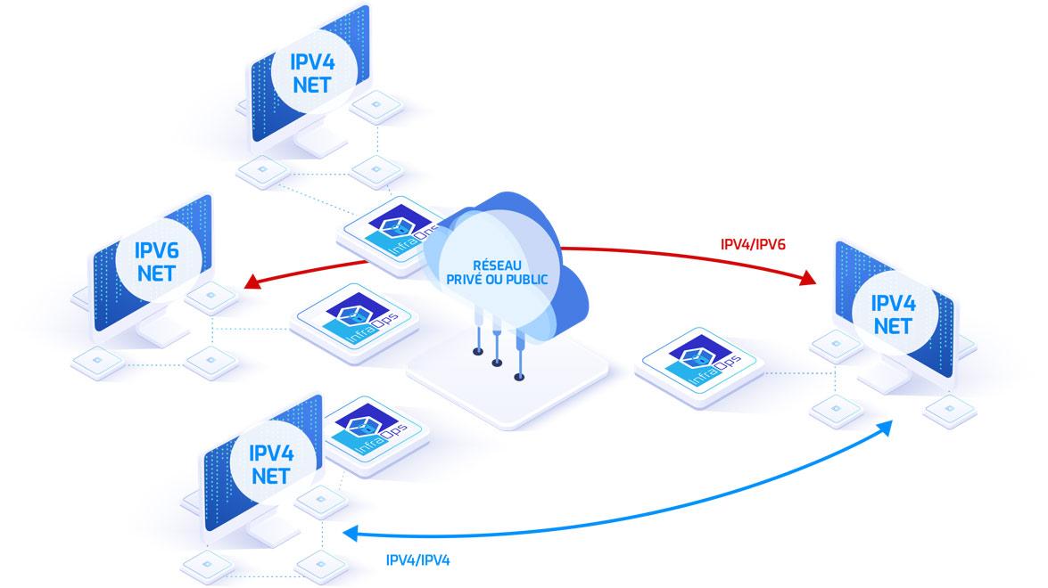 ipV4/IPV6 entre 2 clients