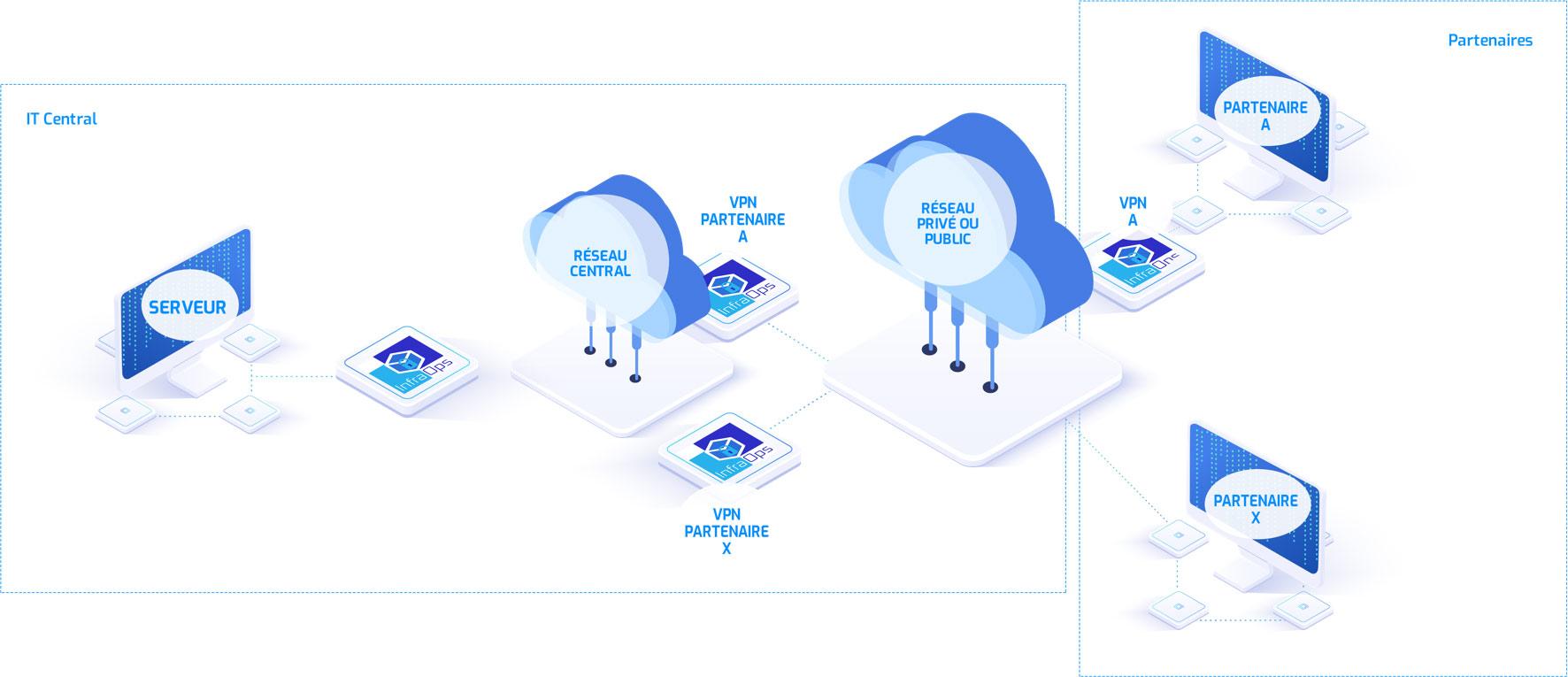 Connexion de partenaires/VPNs