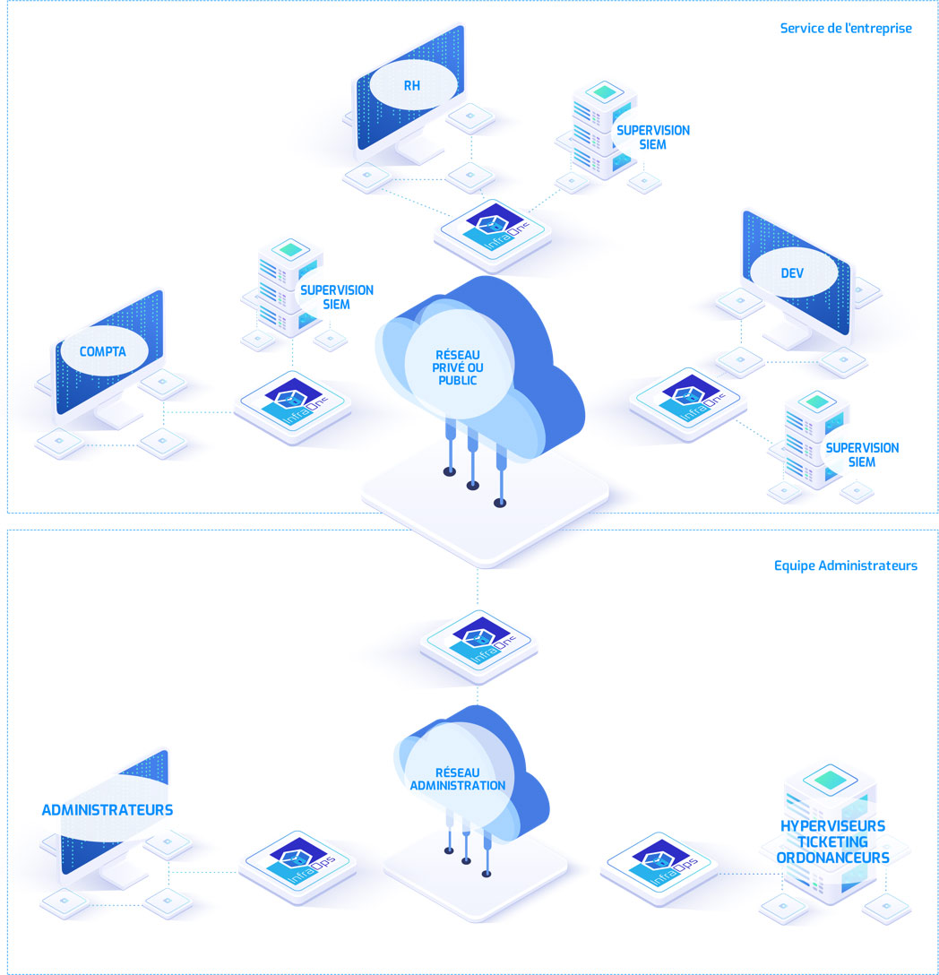 Séparation réseau des chaines de production (Evolutivité)