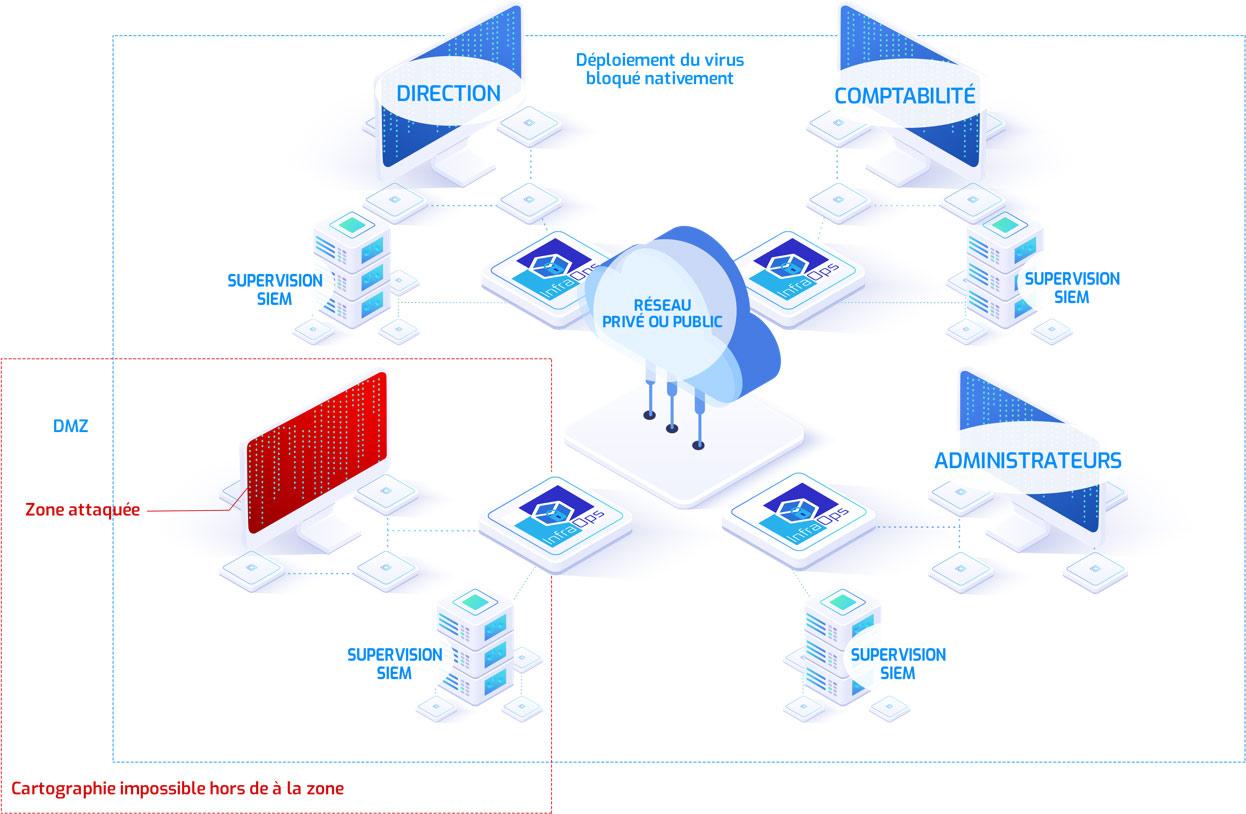 Cybersécurité Zéro-Trust